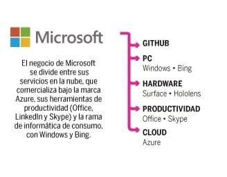 Microsoft, ejemplo de ecosistema digital extoso