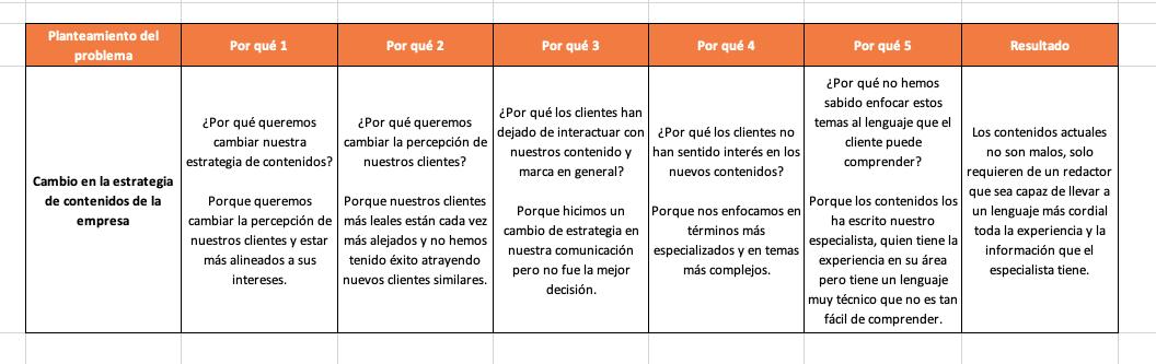 Ejemplo de metodología de los 5 porqués en área de contenidos