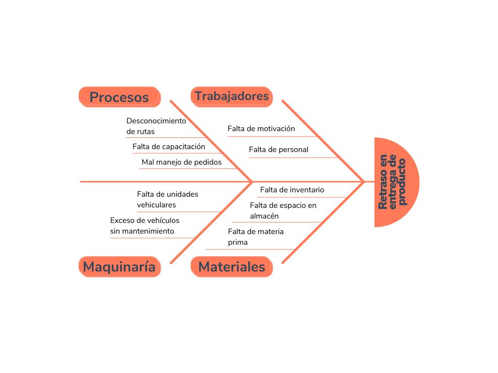 Ejemplo de diagrama de Ishikawa sobre retraso en entrega de producto