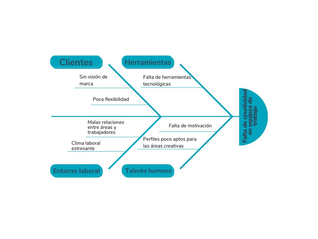 Ejemplo de diagrama de Ishikawa sobre falta de creatividad en equipos de trabajo