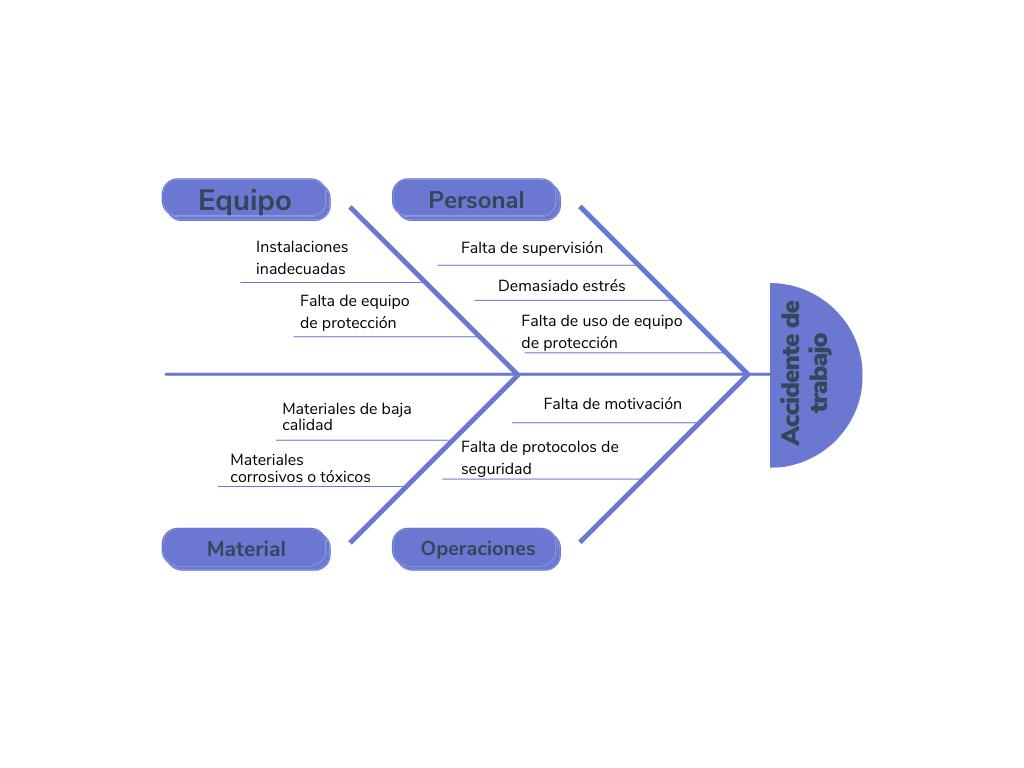 Ejemplo de diagrama de Ishikawa sobre accidente de trabajo