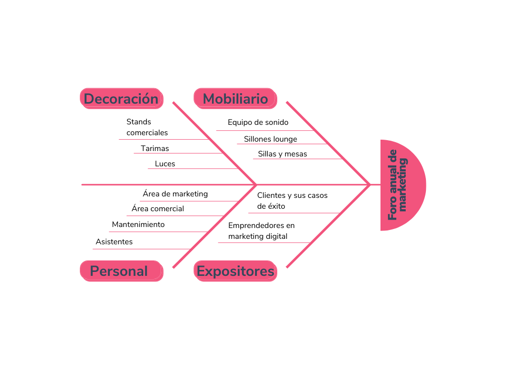 Ejemplo de diagrama de Ishikawa sobre foro anual de marketing