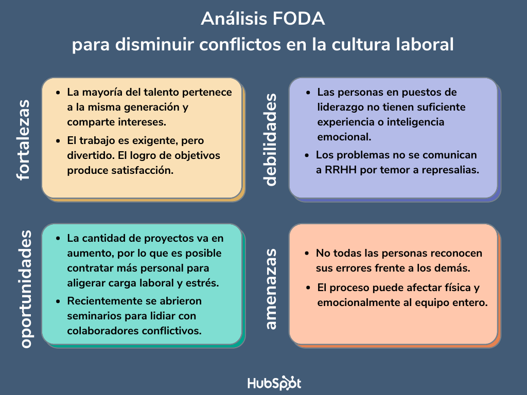 Ejemplo de análisis FODA de recursos humanos de una empresa para conflictos