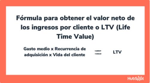 Fórmula para valor neto de ingresos por cliente o LTV para un presupuesto de marketing