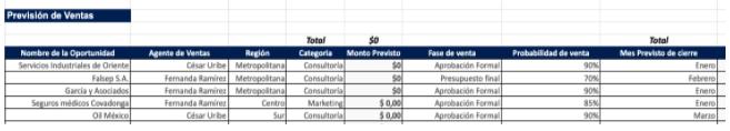 Ejemplo de presupuesto oportunidades de venta hecho con la plantilla de HubSpot