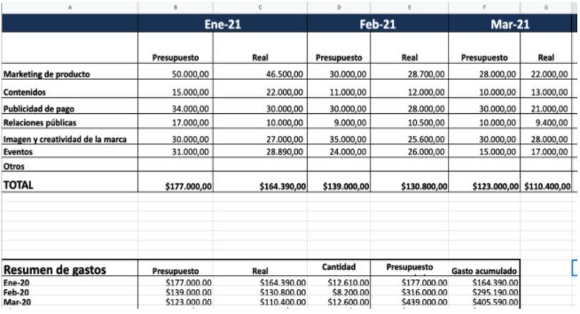 Ejemplo de presupuesto de marketing hecho con la plantilla de HubSpot