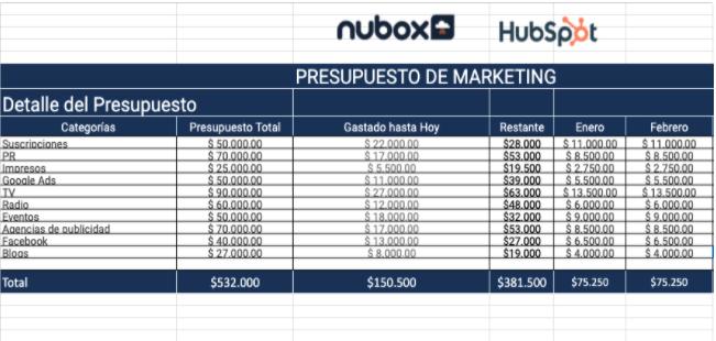 Plantilla para presupuesto de marketing de HubSpot