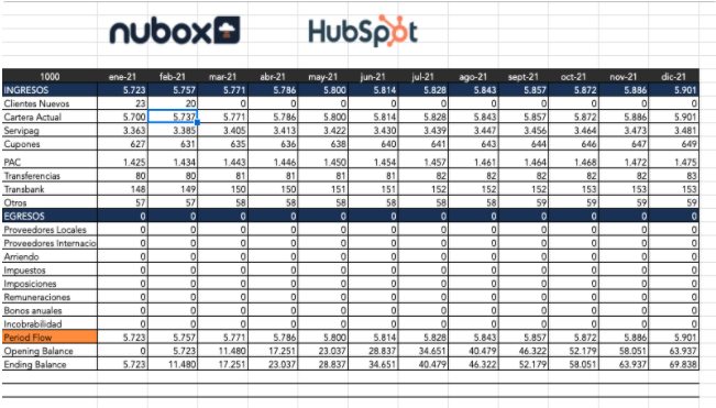 Plantilla para presupuesto de HubSpot