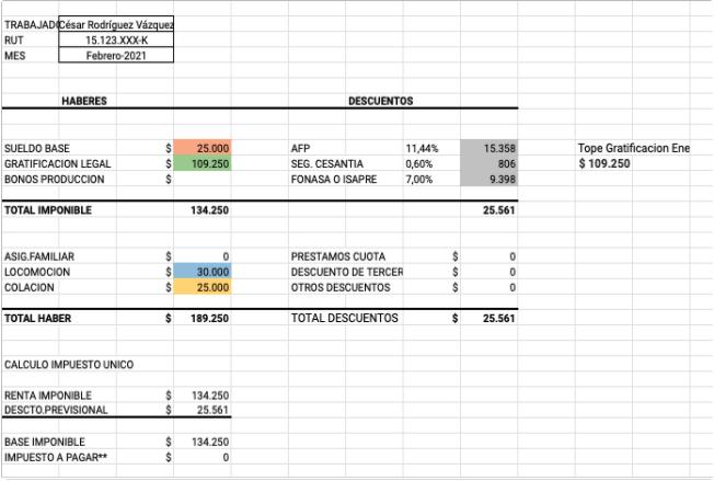 Ejemplo de presupuesto de marketing: liquidación hecho con la plantilla de HubSpot