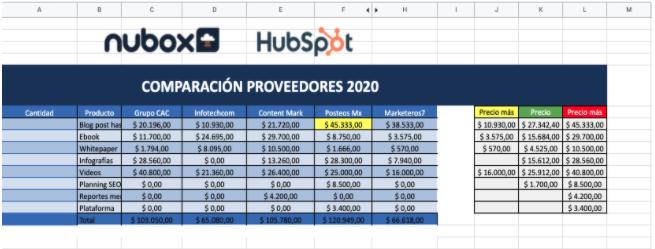 Ejemplo de presupuesto de marketing: proveedores hecho con la plantilla de HubSpot