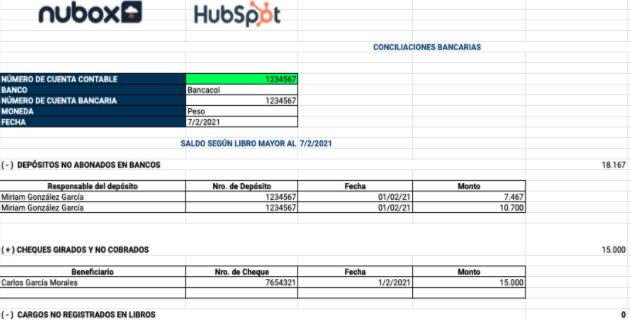 Ejemplo de presupuesto de marketing: plantilla de conciliaciones de HubSpot