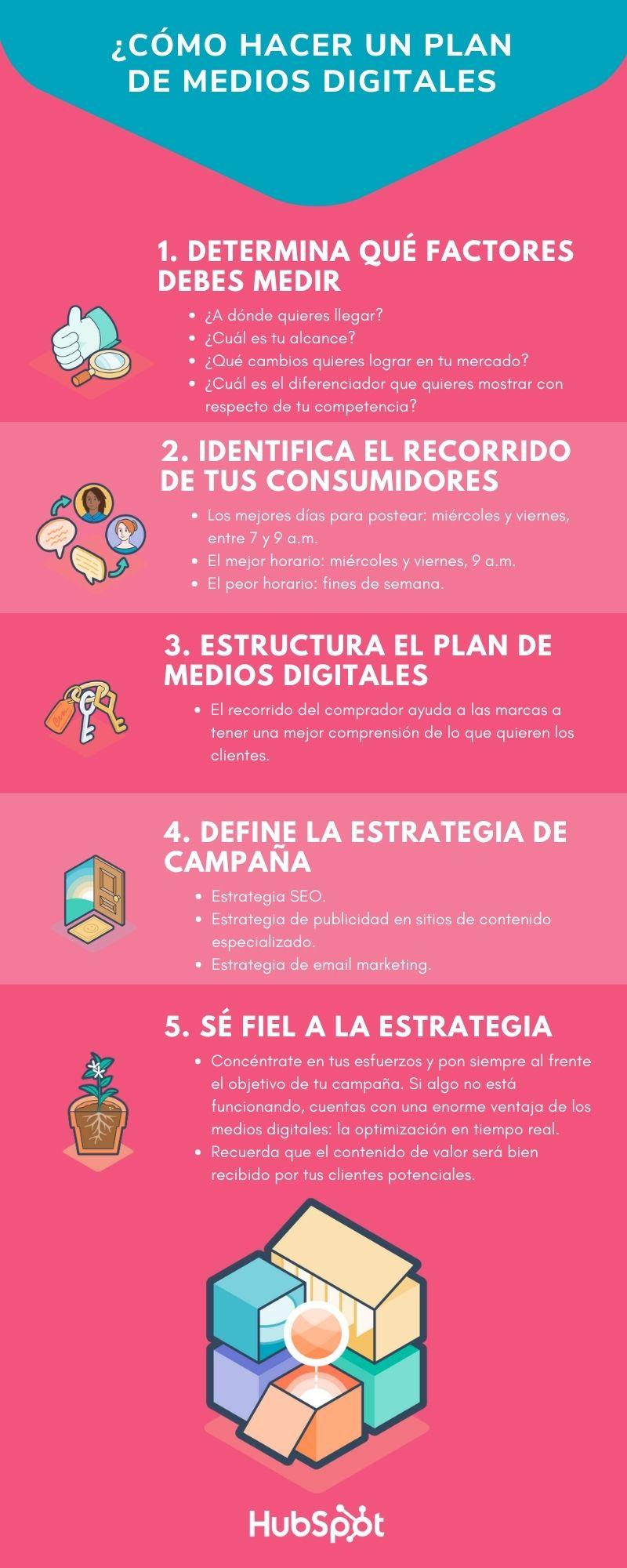 Cómo hacer un plan de medios digitales