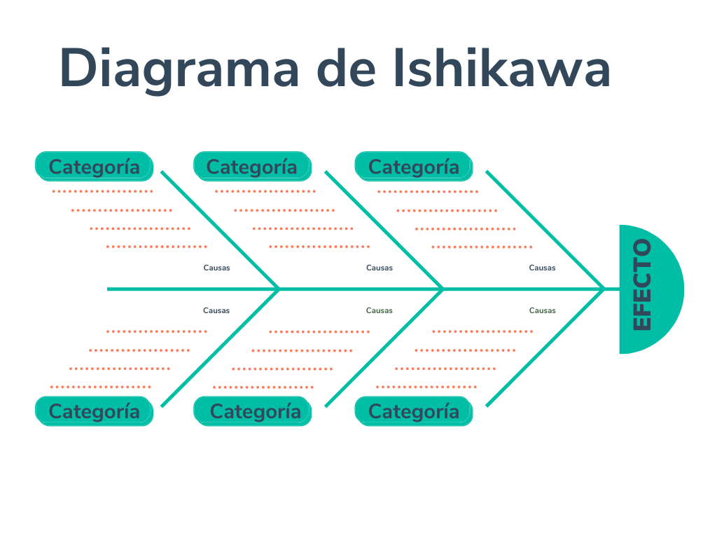 Diagrama de Ishikawa, ejemplo