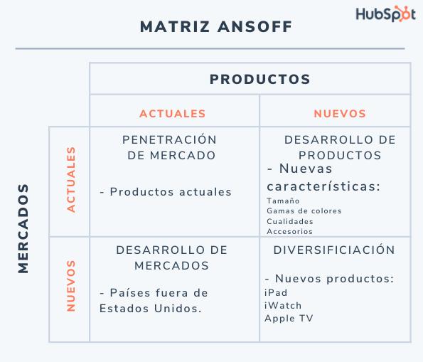 Matriz de Ansoff: ejemplo de matriz de Ansoff de Apple