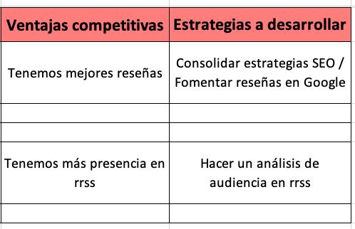 Ejemplo de análisis de competencia