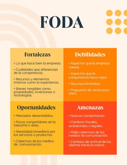 Infografía de FODA