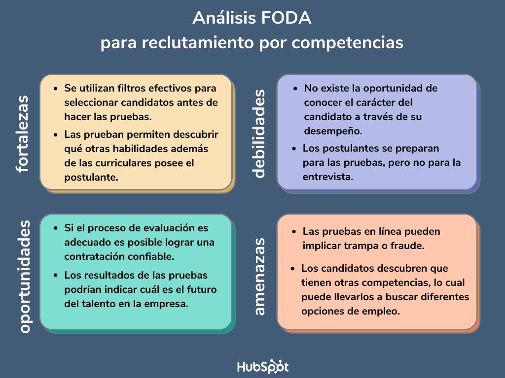 FODA de recursos humanos para reclutamiento por competencias