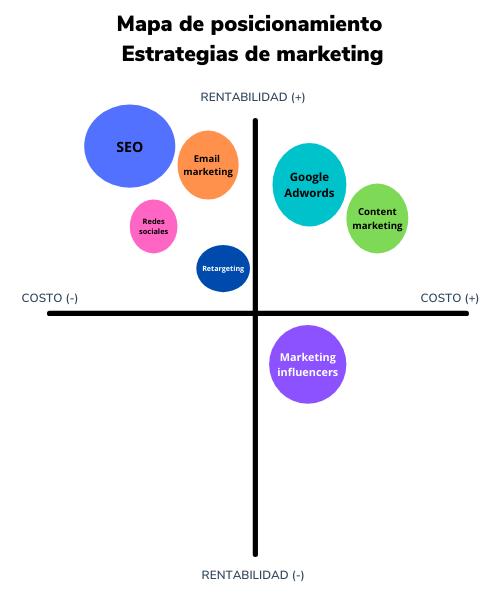 Ejemplo de mapa de posicionamiento que compara estrategias de marketing
