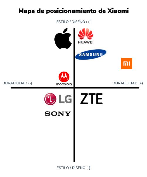 Ejemplo de mapa de posicionamiento de Xiaomi