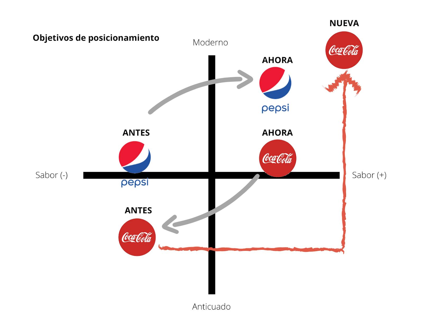 Ejemplo de mapa de posicionamiento de Coca-Cola