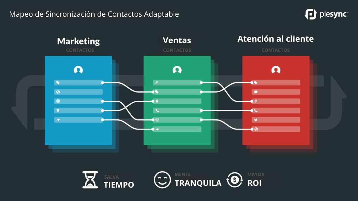 Mapeo de sincronización de contactos