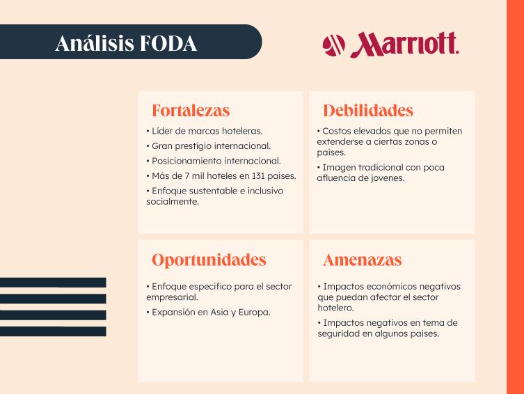 Ejemplo de análisis FODA de hotel Marriot