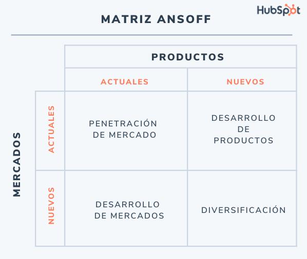 Matriz de Ansoff, ejemplo