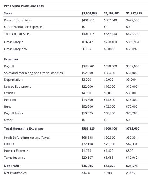 Ejemplo de proyecciones financieras para un plan de negocios