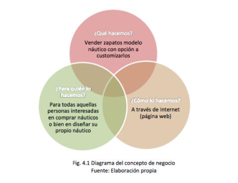 Ejemplo de análisis de mercado y modelo de negocio