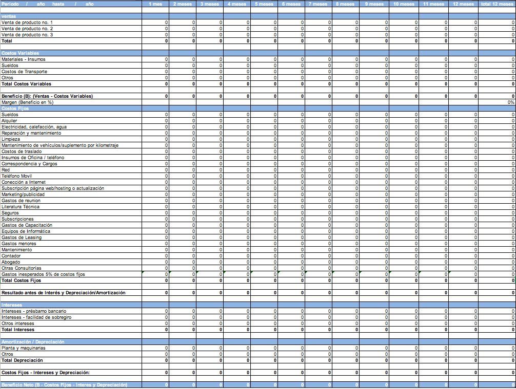 Tipos de presupuesto: ejemplo de presupuesto de operación