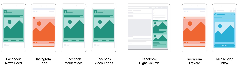 Cómo hacer publicidad en Facebook: ubicaciones en feed, marketplace y demás