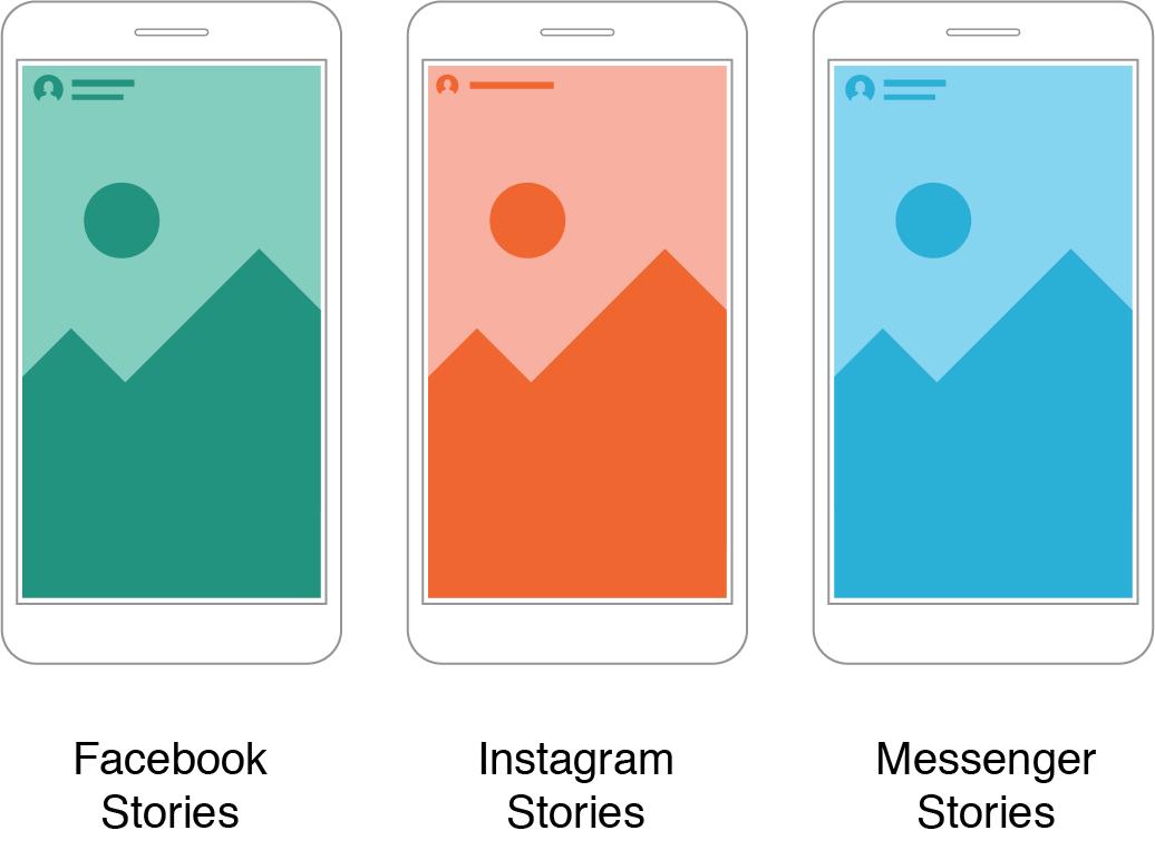 Cómo hacer publicidad en Facebook: ubicación de anuncios en Stories