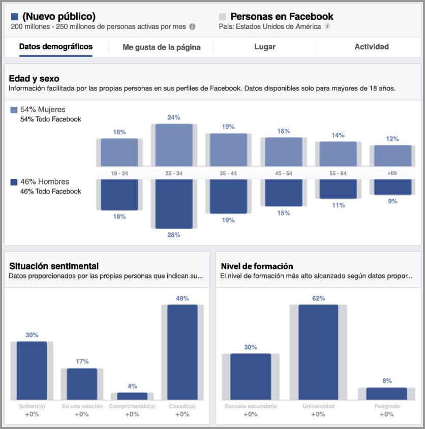 Cómo hacer publicidad en Facebook: segmentación