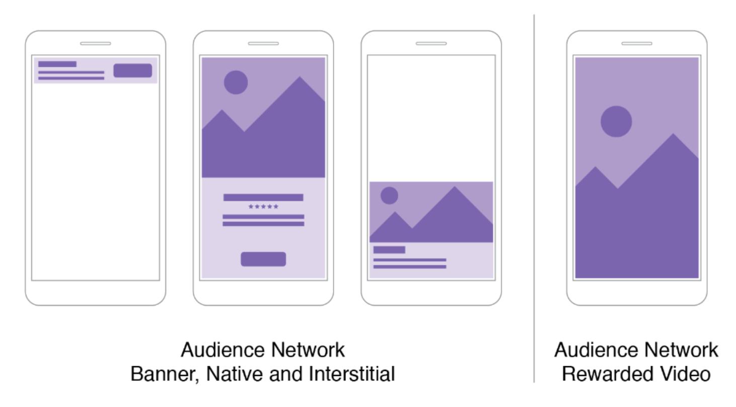 Cómo hacer publicidad en Facebook: ubicación de anuncios en app