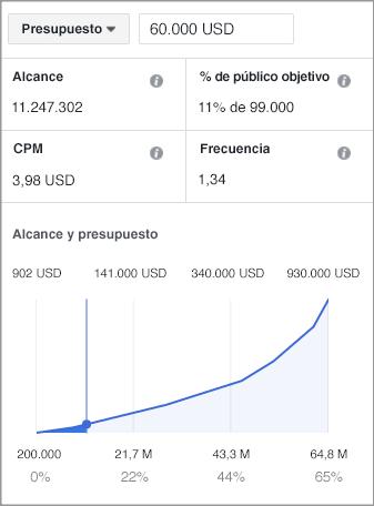 Cómo hacer publicidad en Facebook: elección de presupuesto
