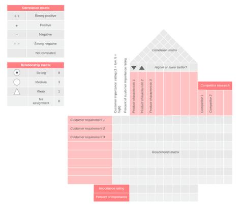 Ejemplos de gestión de calidad total: matriz