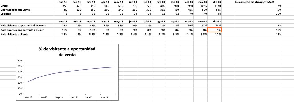 Cómo hacer un informe de resultados: calcula el porcentaje de la tasa de conversión