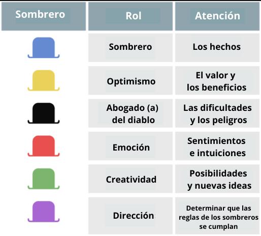 Sombreros para pensar: técnica de creatividad empresarial