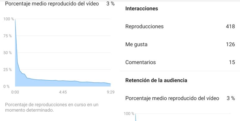 estadísticas de IGTV en Instagram