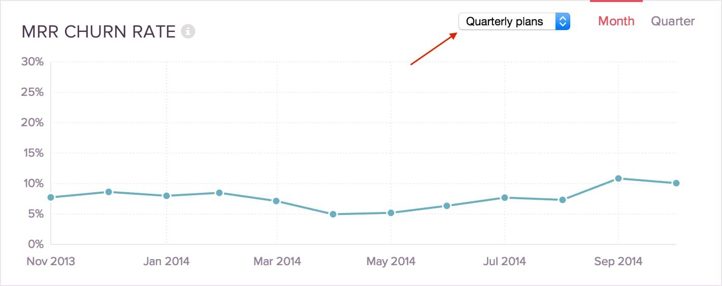 Ejemplo de análisis e informe de ventas: churn