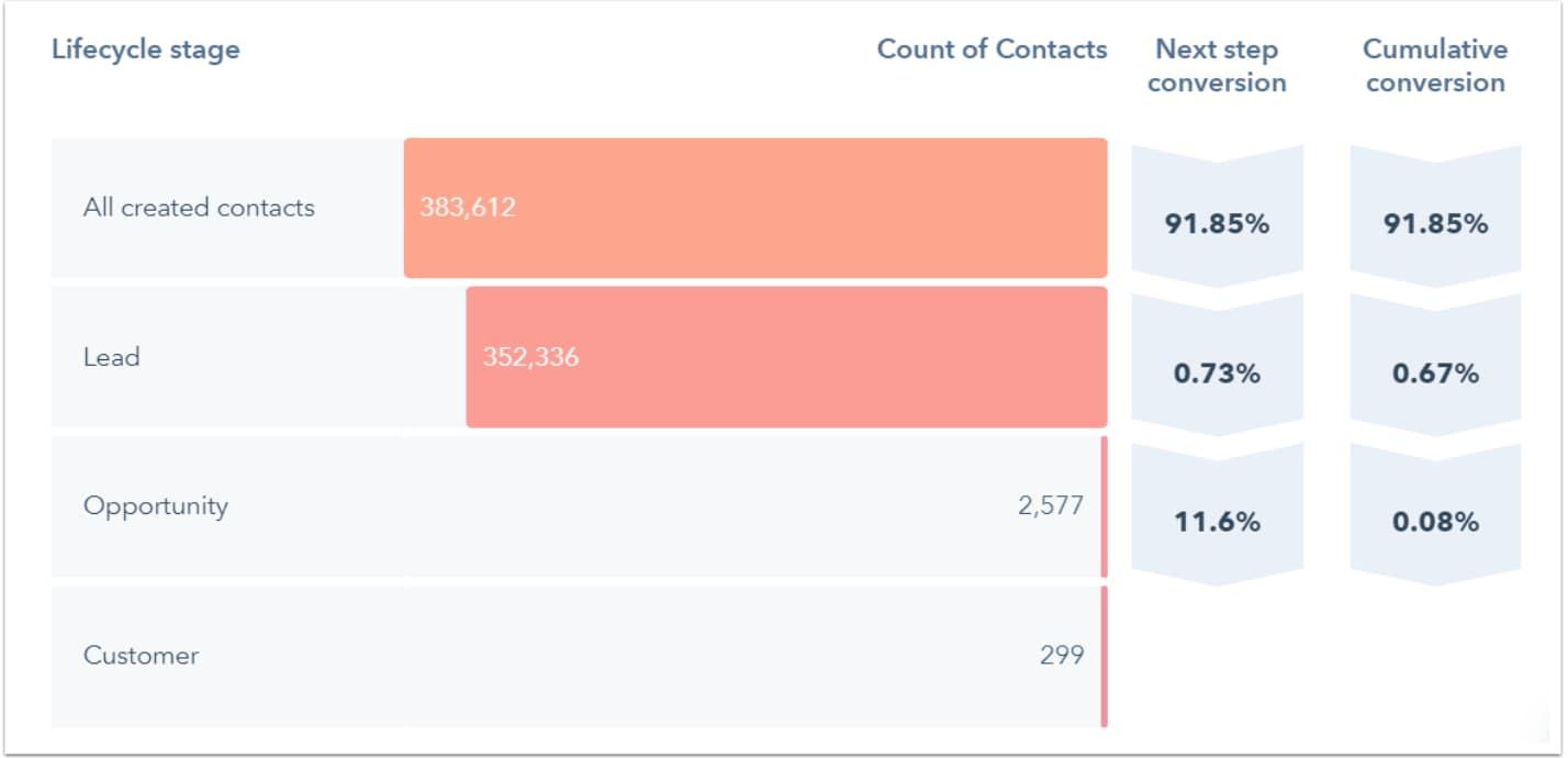 Ejemplo de análisis e informe de ventas con HubSpot: ciclo de vida del cliente
