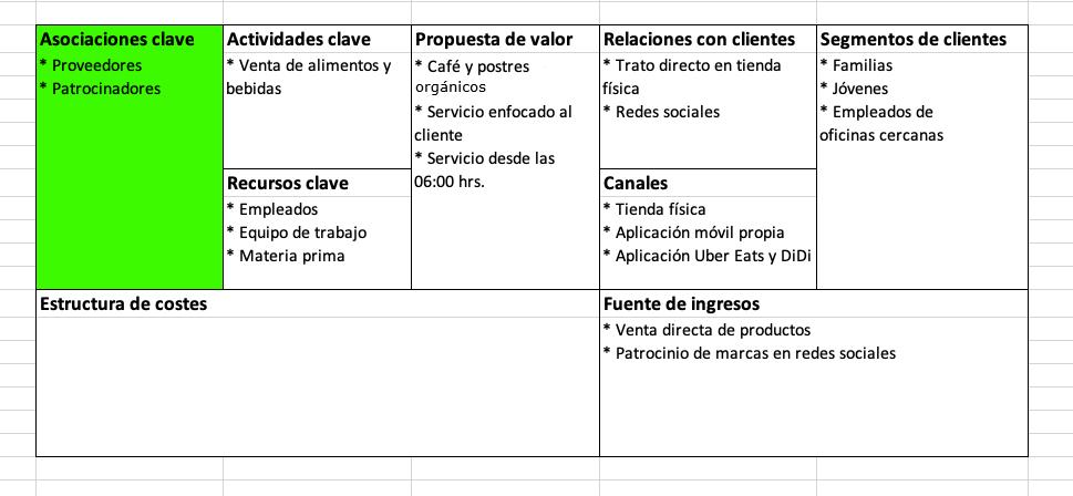 Elementos del modelo Canvas: asociaciones clave