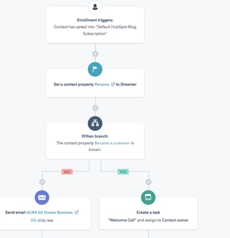Automatización de workflow de marketing