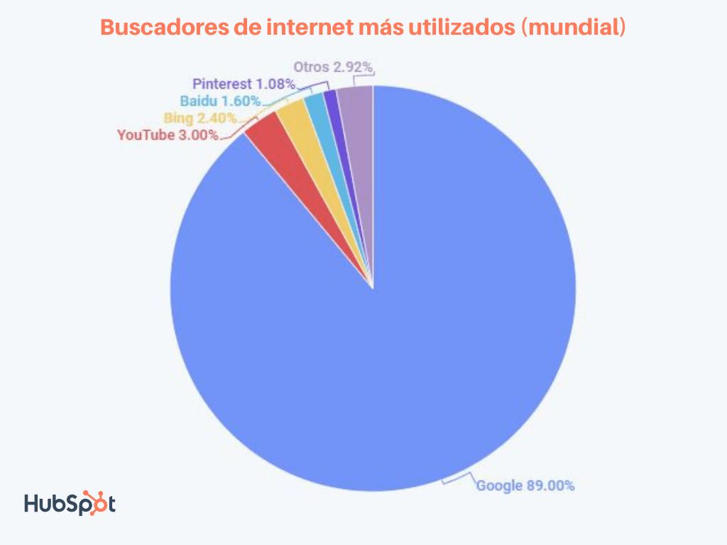 Buscadores de internet más utilizados