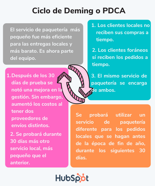 Ejemplo de la aplicación del ciclo de Deming en una empresa de zapatos