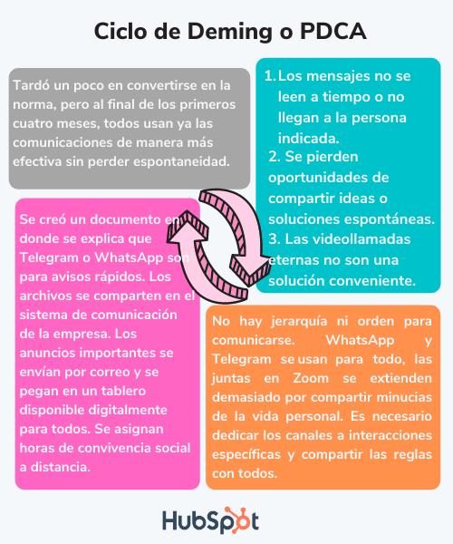 Ejemplo de la aplicación del ciclo de Deming en una empresa de creación de software