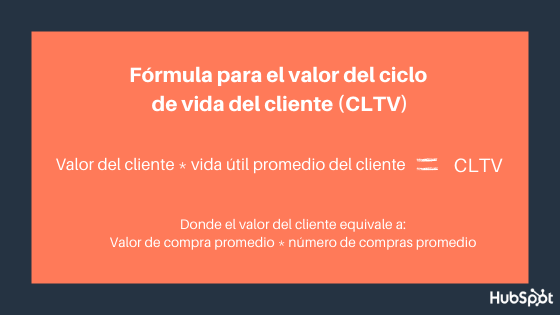 Fórmula del valor del ciclo de vida del cliente