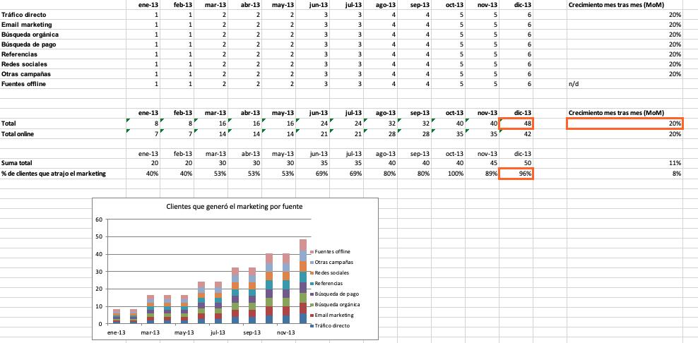 Cómo hacer un informe de resultados: calcula el total de clientes que han generado tus tácticas de marketing