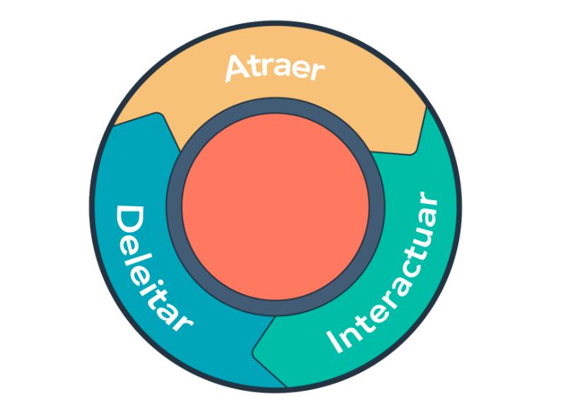 Flywheel de la metodología inbound