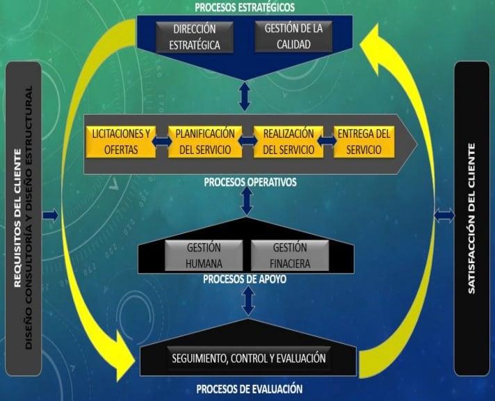 Mapa de procesos de un manual empresarial